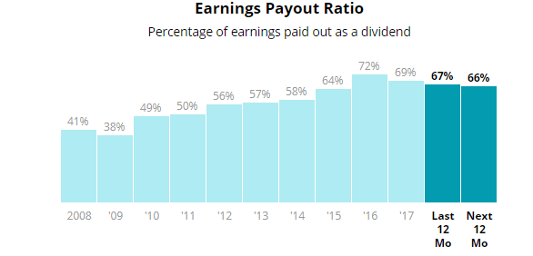 pg payout ratio